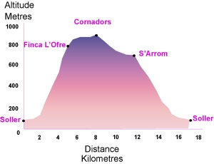 Ascent and descent of the Barranc walk